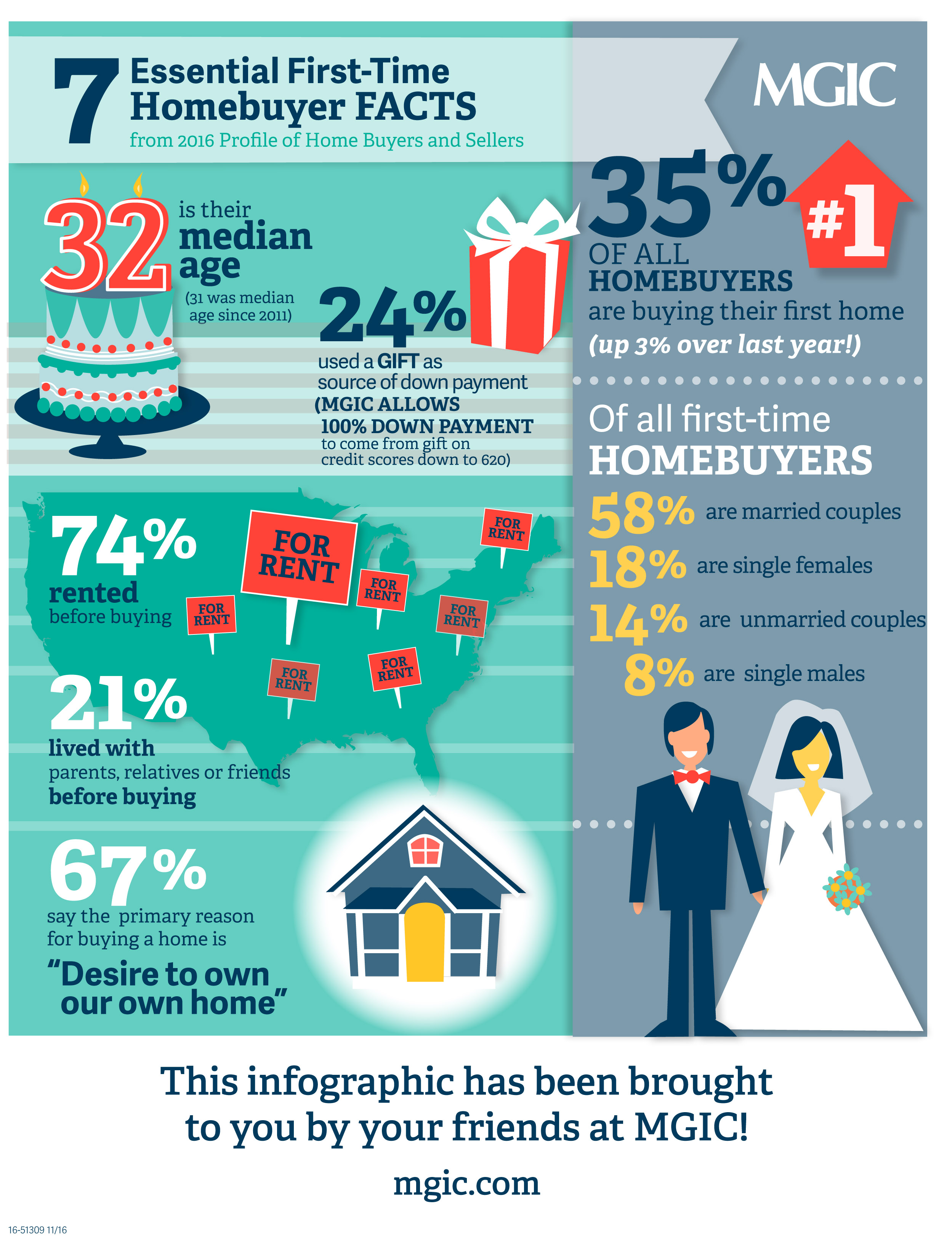 7 Essential First-Time Homebuyer Facts | Infographic - An Infographic from MGIC Connects